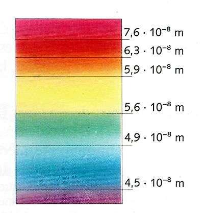 El fenómeno de descomposición de la luz en los siete colores