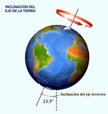 inclinación del planeta tierra