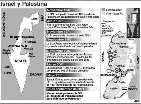 cuadro de sintesis estado de israel