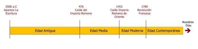 Etapas de la Historia Sus Características Principales Hechos 4631e6efd6d