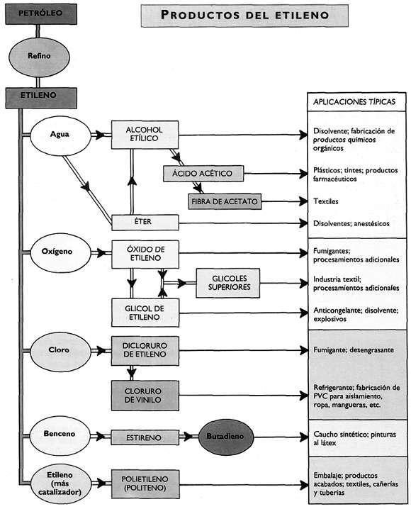 cuadro proceso del etileno
