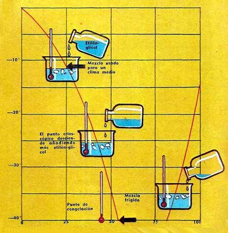 grafico etilenglicol