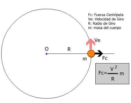Diagrama de un cuerpo girando, Fuerza Centrifuga