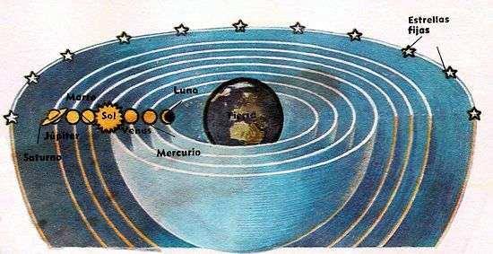 Resultado de imagen de sistema geocentrico