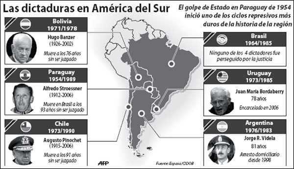 golpes de estados en america latina
