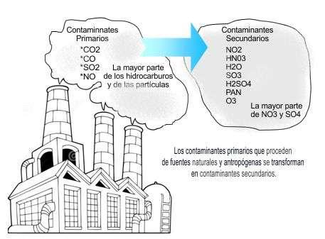 esquema de los gases contaminantes