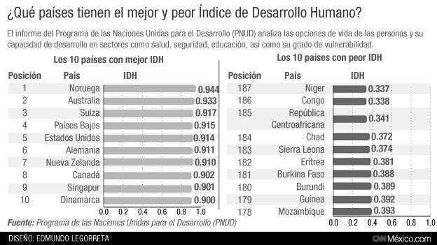 tabla de indice desarrollo humano