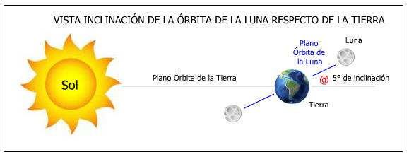 inclinación entre orbita lunar y la Tierra