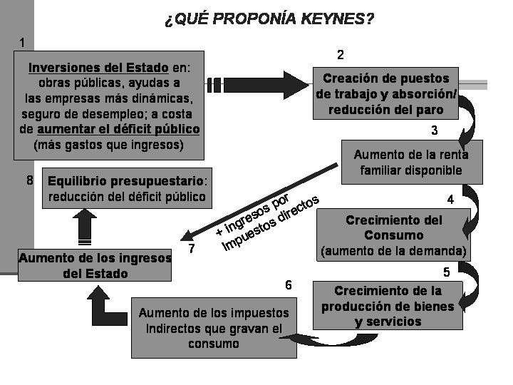 Biografia de Keynes Resumen de su Ideas de Economia y Pensamiento