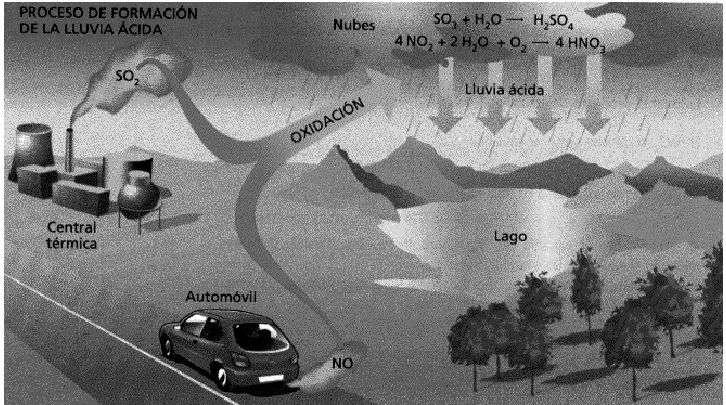 esquema del fenomeno de la lluvia acida