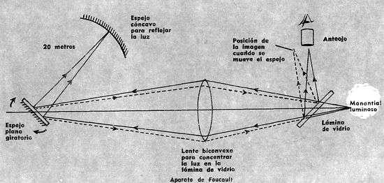 esquema metodo para medir la velocidad de la luz