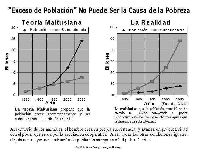 cuadro superpoblacion de Malthus