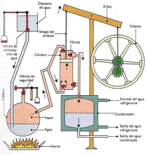 esquema maquina a vapor