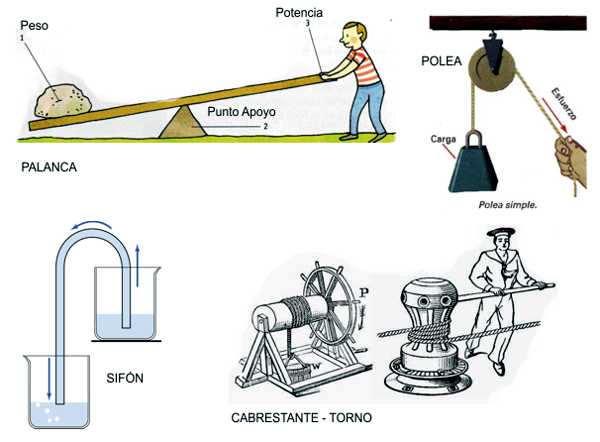 maquinas simples palanca, sifon , polea usadas en la antiguedad