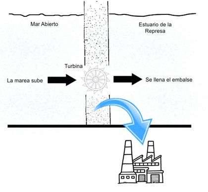 esquema represa mareomotriz