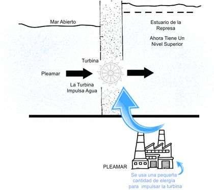 corte de una represa mareamotriz