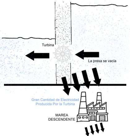 Represa mareomotriz