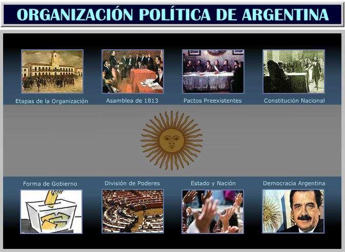 Pactos Preexistentes Pacto Federal Organizacion Politica Nacional