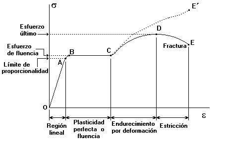 La elongacion es lo que cuenta - 3 part 4