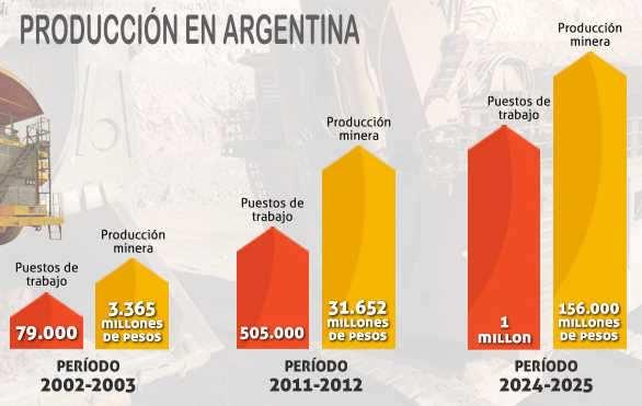 cuadro mineria en argentina, produccion