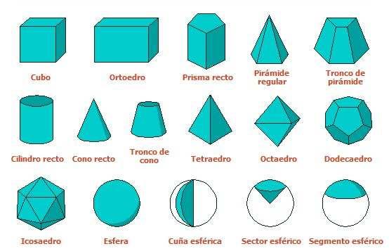 tabla de cuerpos geométricos