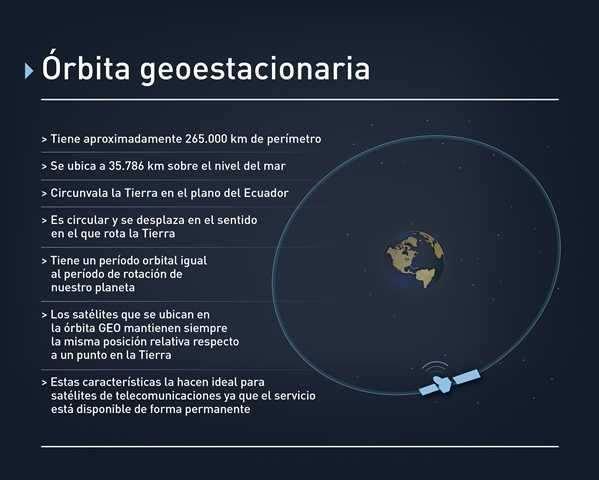grafico de una órbita geoestacionaria