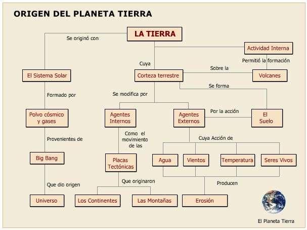 CUADRO ORIGEN DE LA TIERRA
