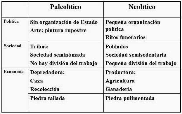 Diferencias entre el Paleolitico y el Neolitico