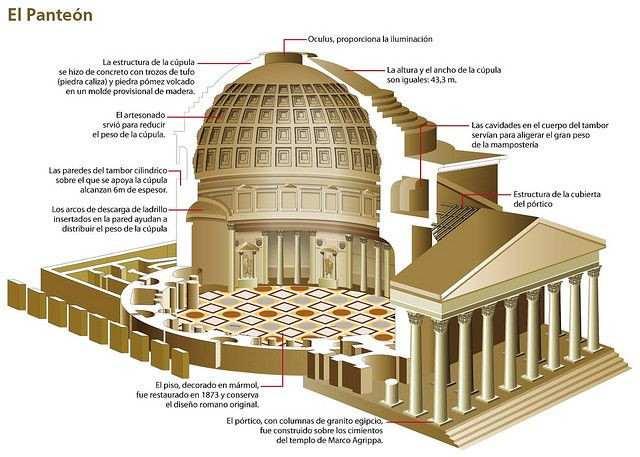 esquema del panteon romano