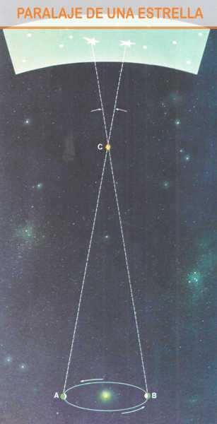 esquema del paralaje de una estrella