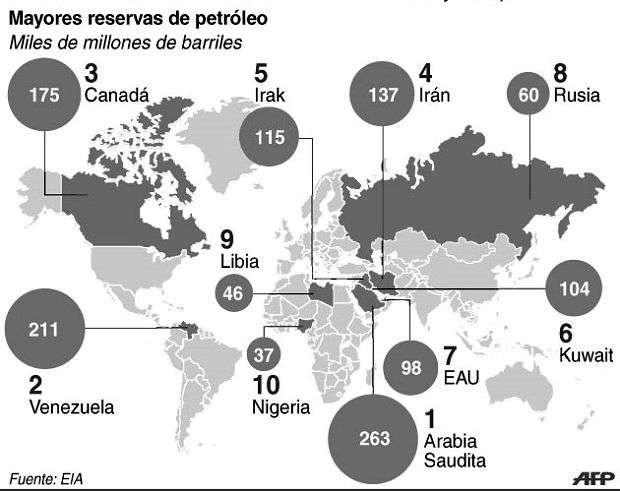 cuadro petroleo en el mundo