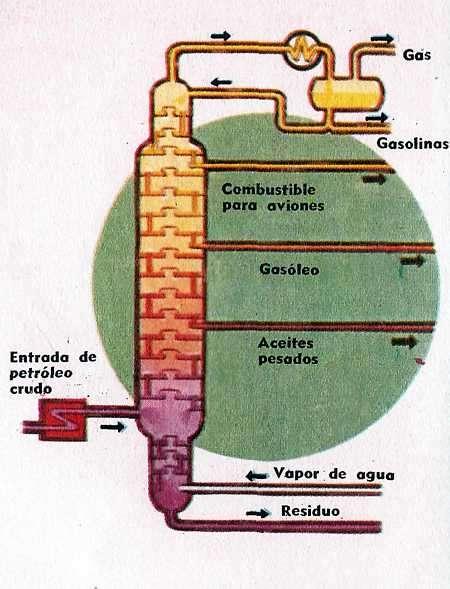 torre de destilación de petroleo