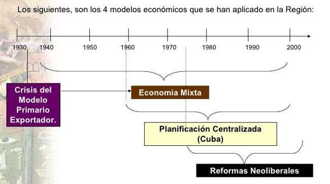 cuadro sintesis planes economicos