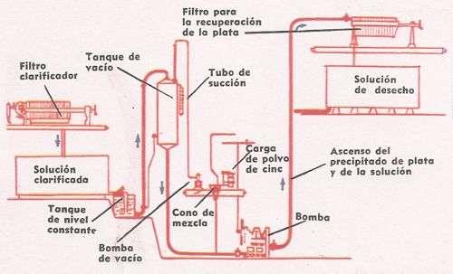 Esquema básico del proceso con cianuro
