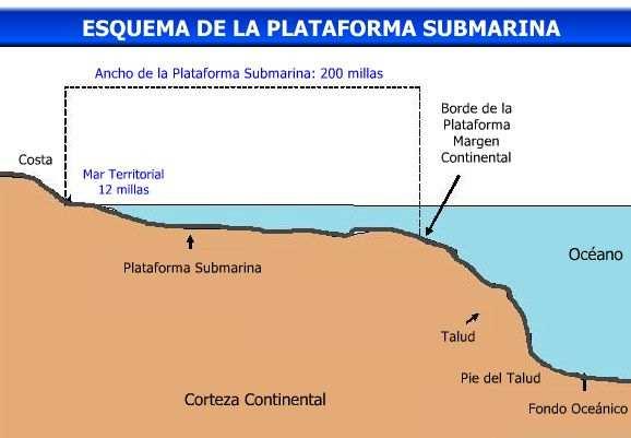 esquema de la plataforma submarina argentina