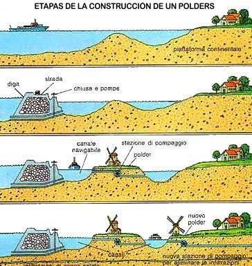 corte grafico de un polders