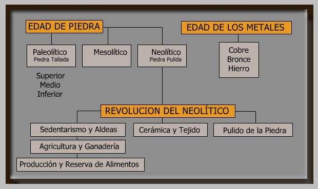 cuadro prehistoria