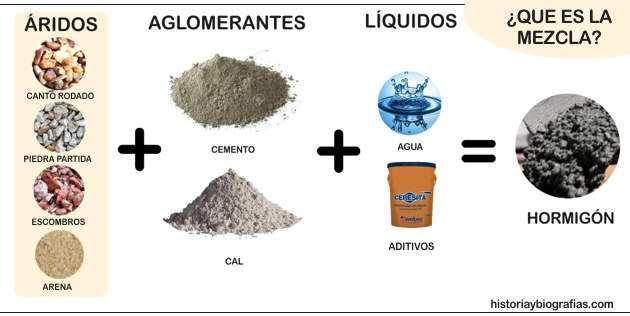 Calculo de la dosificacion de materiales para hormigones y - Como mezclar cemento ...