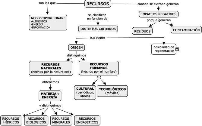 tabla o cuadro de recursos naturales