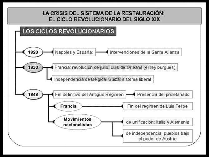 Cuadro Resumen de las Revoluciones Burguesas