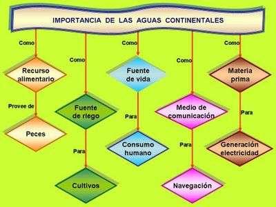 importancia aguas continentales