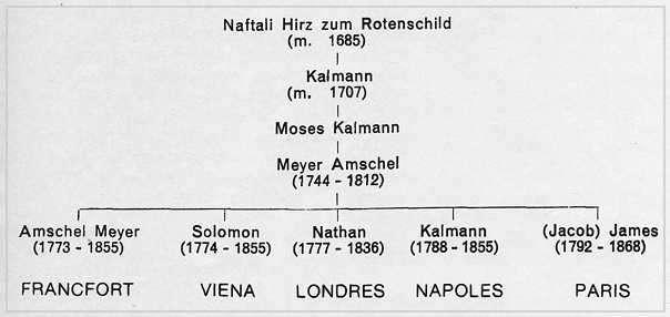arbol genealogico de los rohtschild