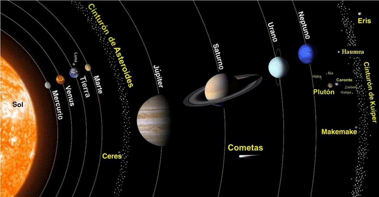 Dimensiones del Sistema Solar Tamaños Medidas Escala de los Planetas