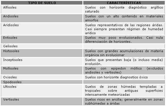 tabla de tipos de suelos