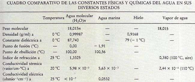 tabla constnates fisicas del agua