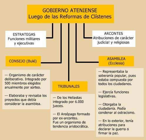 cuadro sintesis del gobierno en atena - grecia antigua