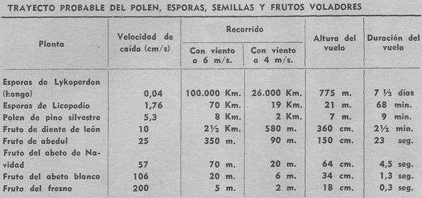 tabla trayecto del polen