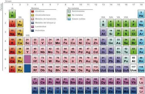 Historia del descubrimiento de los elementos qumicos ver una tabla de elementos qumicos moderna urtaz Gallery