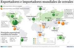 tabla de exportacion de cereales