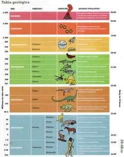 tabla geologica
